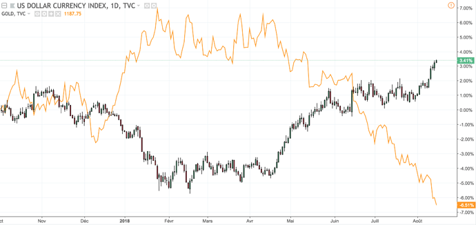 dxy-gold